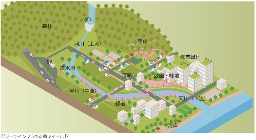 画像引用:https://www.kensetsukankyo.co.jp/business/environment/greeninfra.html