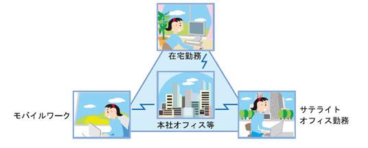 画像引用:https://japan-telework.or.jp/tw_about-2/