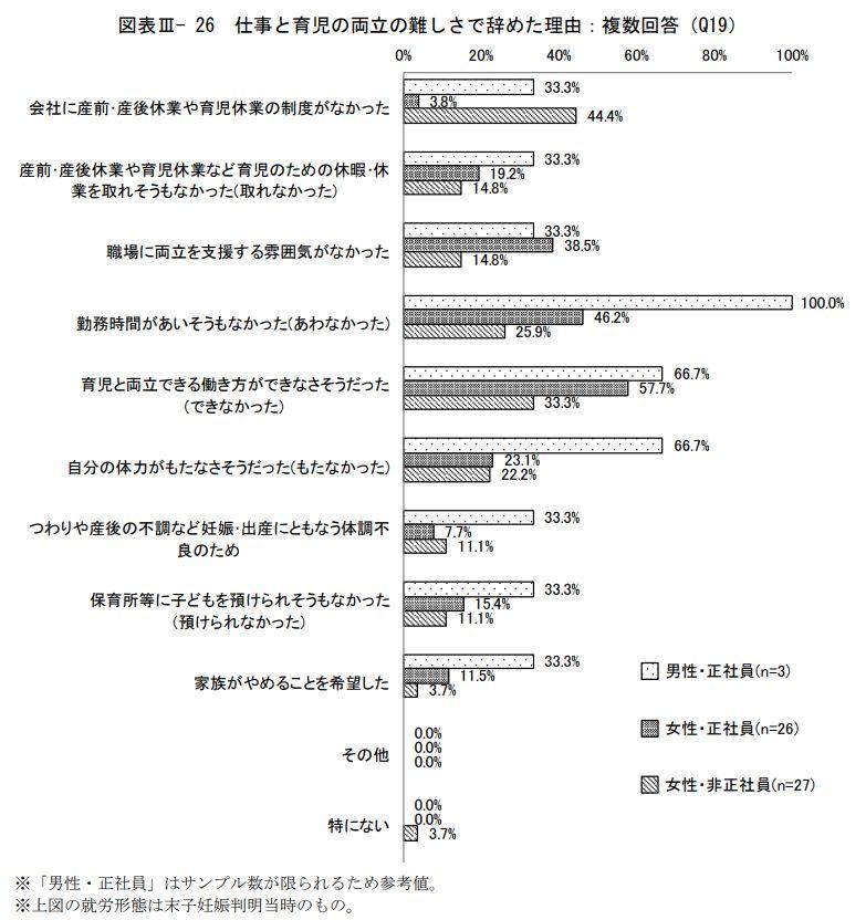 引用:厚生労働省委託調査「平成30年度 仕事と育児等の両立に関する実態把握のための調査研究事業報告書 労働者アンケート調査結果」(三菱UFJリサーチ&コンサルティング 版)