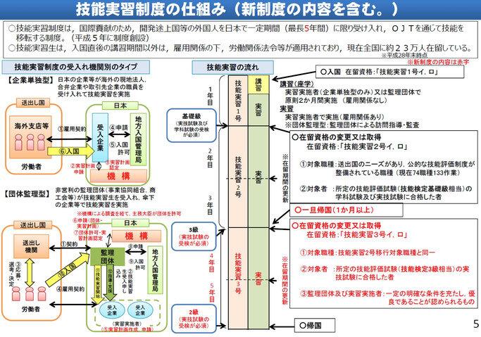 https://www.mhlw.go.jp/file/06-Seisakujouhou-11800000-Shokugyounouryokukaihatsukyoku/0000204970_1.pdf