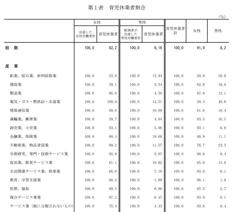 引用:厚生労働省「平成30年度雇用均等基本調査(速報版)」事業所調査付属統計表