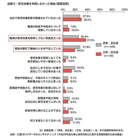 引用:「共同参画」2018年6月号(内閣府発表)