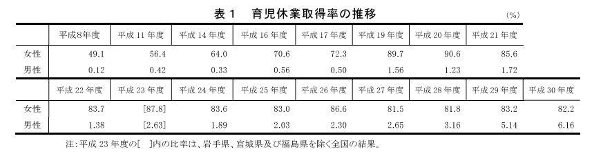 引用:厚生労働省「平成30年度雇用均等基本調査(速報版)」事業所調査 結果概要