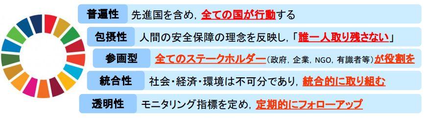 画像引用:https://www.mofa.go.jp/mofaj/gaiko/oda/sdgs/pdf/000270935.pdf