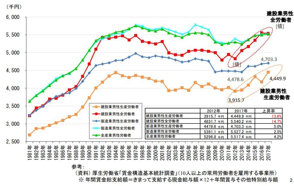 建設業男性全労働者の年間賃金総支給額の推移